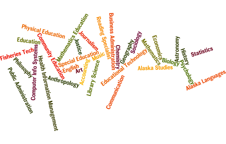 word cloud of courses